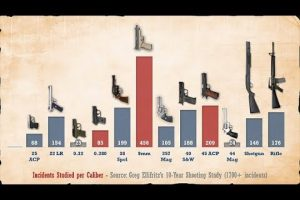 [VIDEO] Which Is The Best Handgun Caliber...A Real World Study Video Shows You